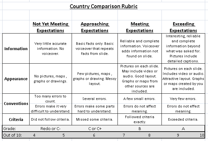 Simple rubric for essay writing